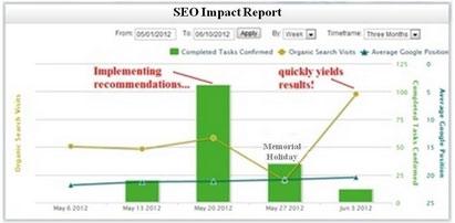 8x8 Impact Report